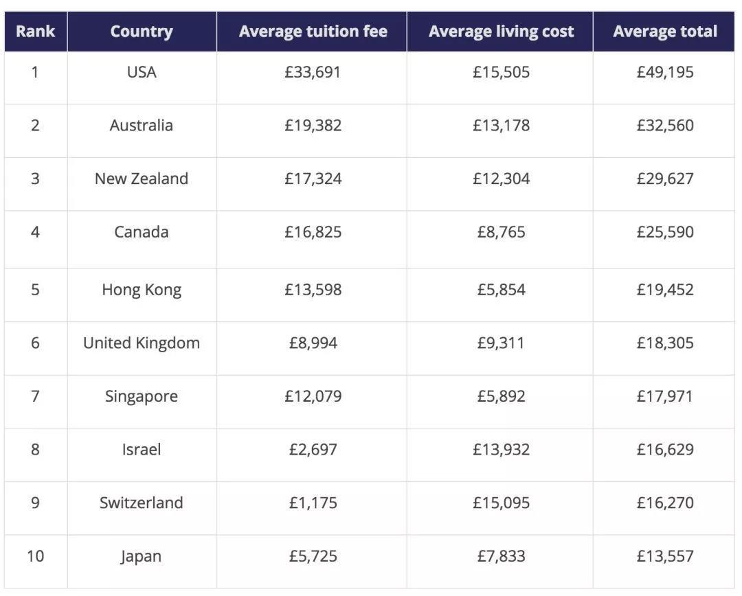 出国留学费用