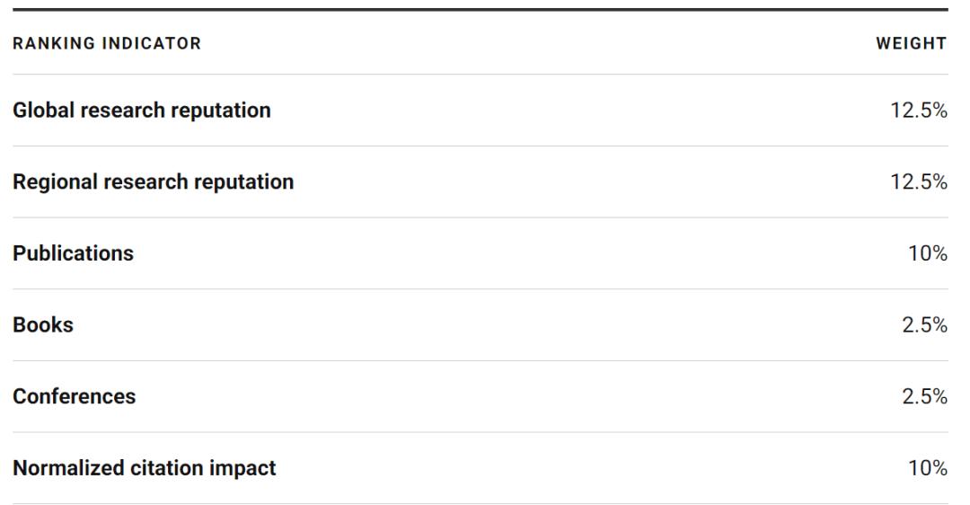 重磅!2021U.S.News世界大学排名出炉4