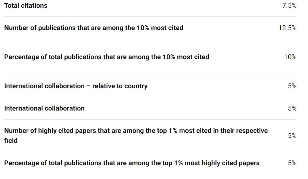重磅!2021U.S.News世界大学排名出炉5