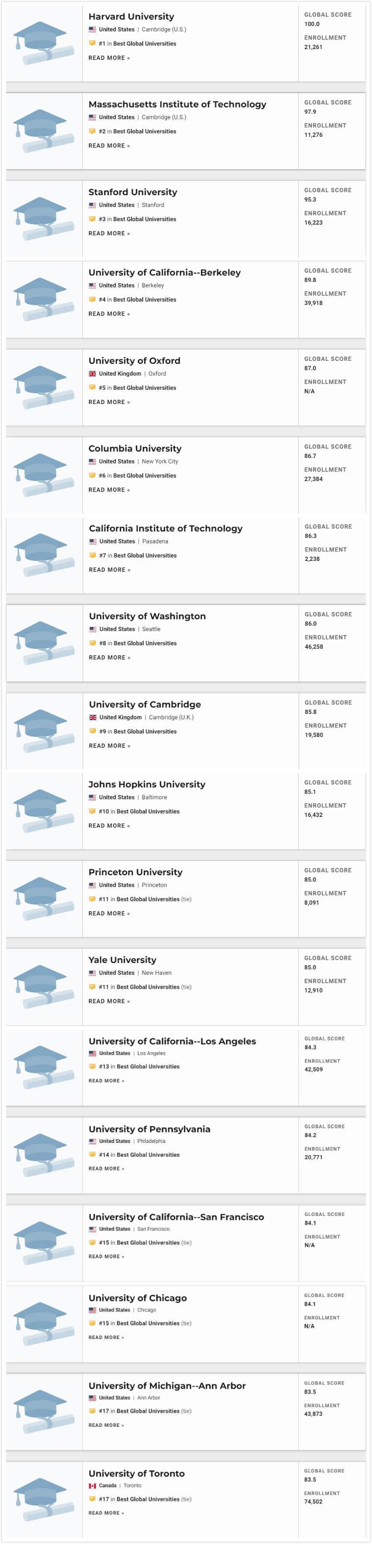 2021U.S.News世界大学排名1