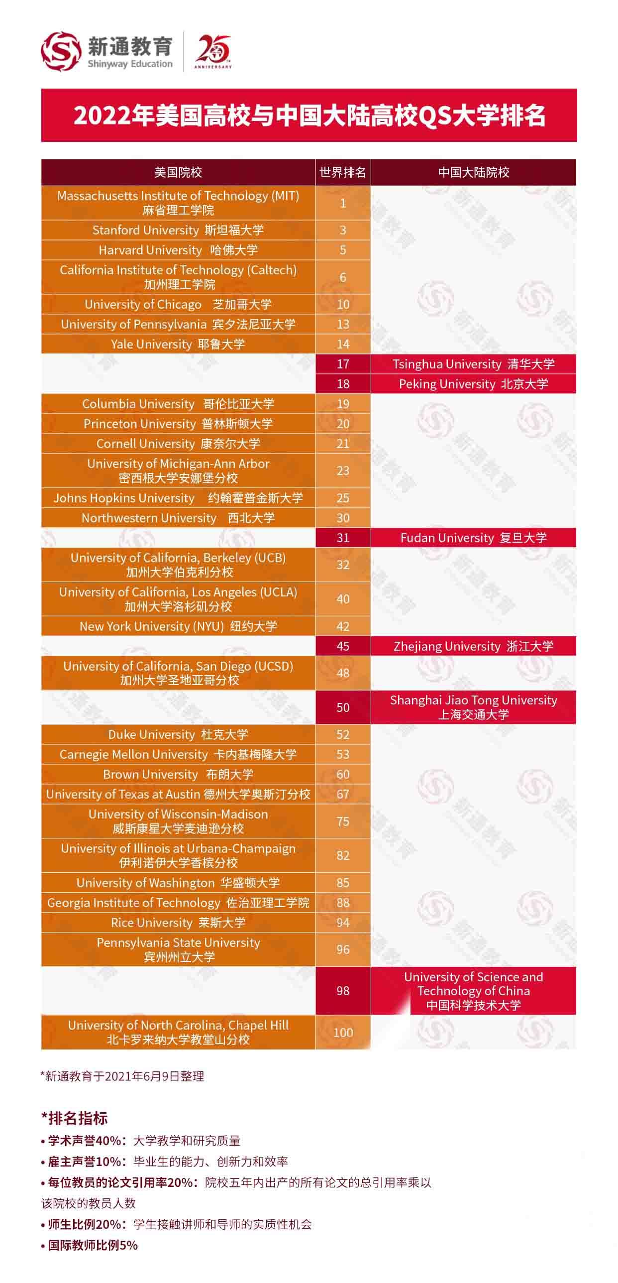 2022QS世界大学排名解析:中国大陆高校与世界大学排名对比,助力全球志愿填报1