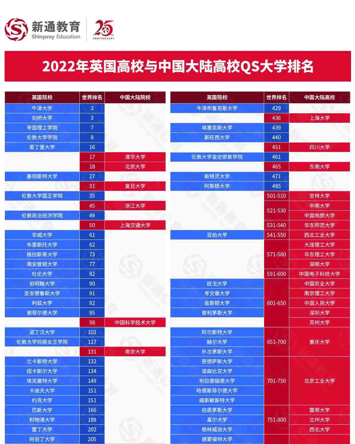 2022QS世界大学排名解析:中国大陆高校与世界大学排名对比,助力全球志愿填报2