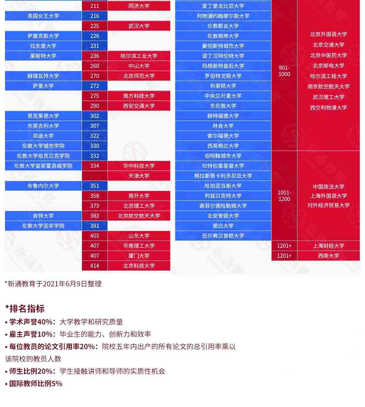 2022QS世界大学排名解析:中国大陆高校与世界大学排名对比,助力全球志愿填报22