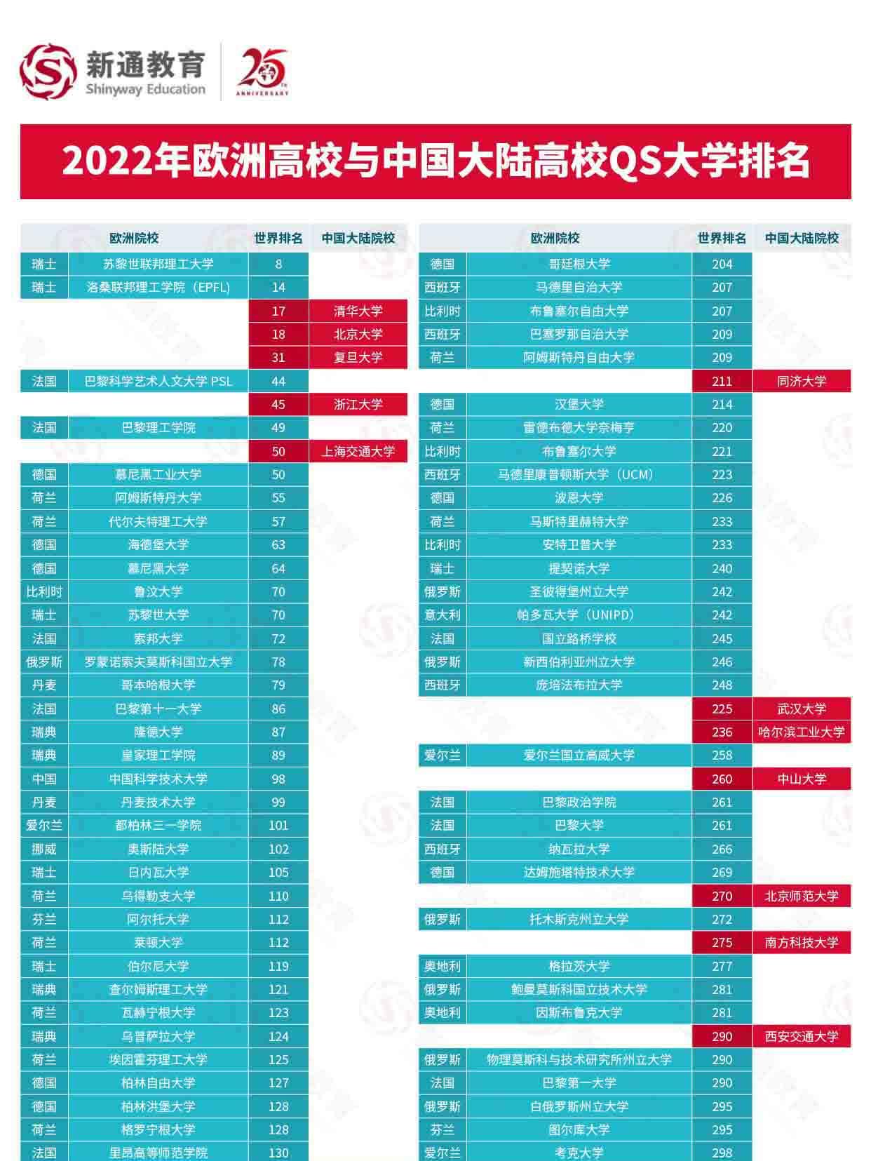 2022QS世界大学排名解析:中国大陆高校与世界大学排名对比,助力全球志愿填报5