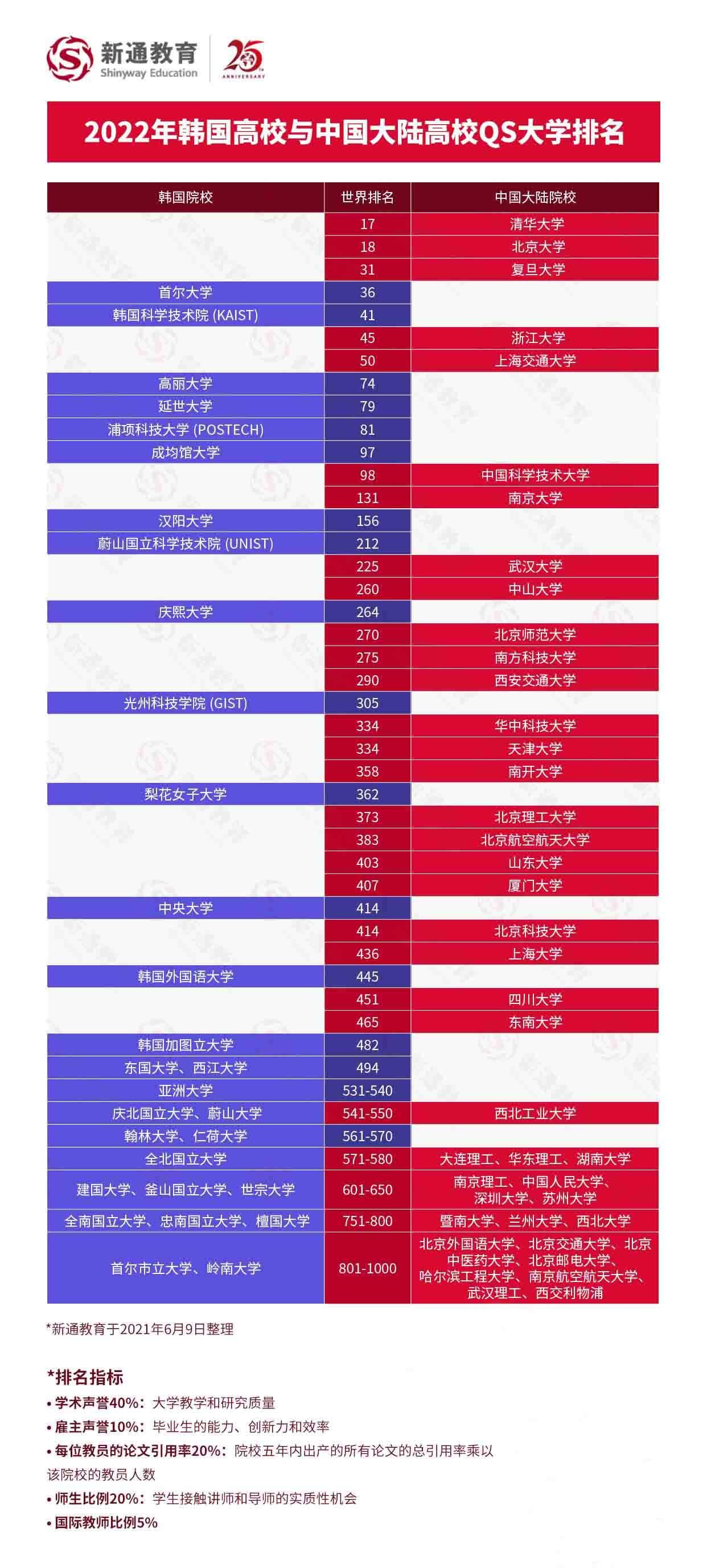 2022QS世界大学排名解析:中国大陆高校与世界大学排名对比,助力全球志愿填报6