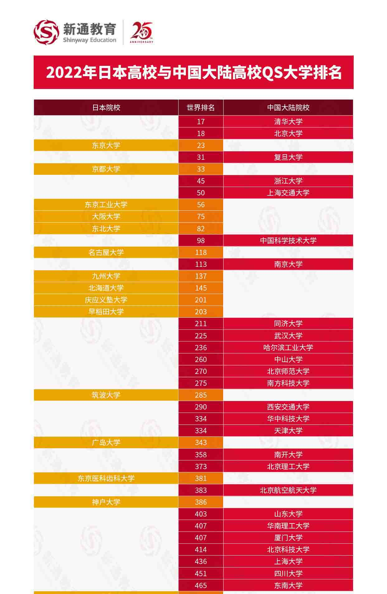 2022QS世界大学排名解析:中国大陆高校与世界大学排名对比,助力全球志愿填报7