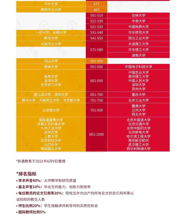 2022QS世界大学排名解析:中国大陆高校与世界大学排名对比,助力全球志愿填报72