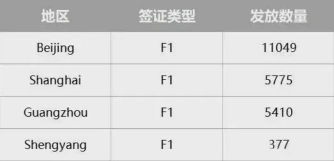 5月美国学生签证数量已公布:中国学生获签总量创新高!1