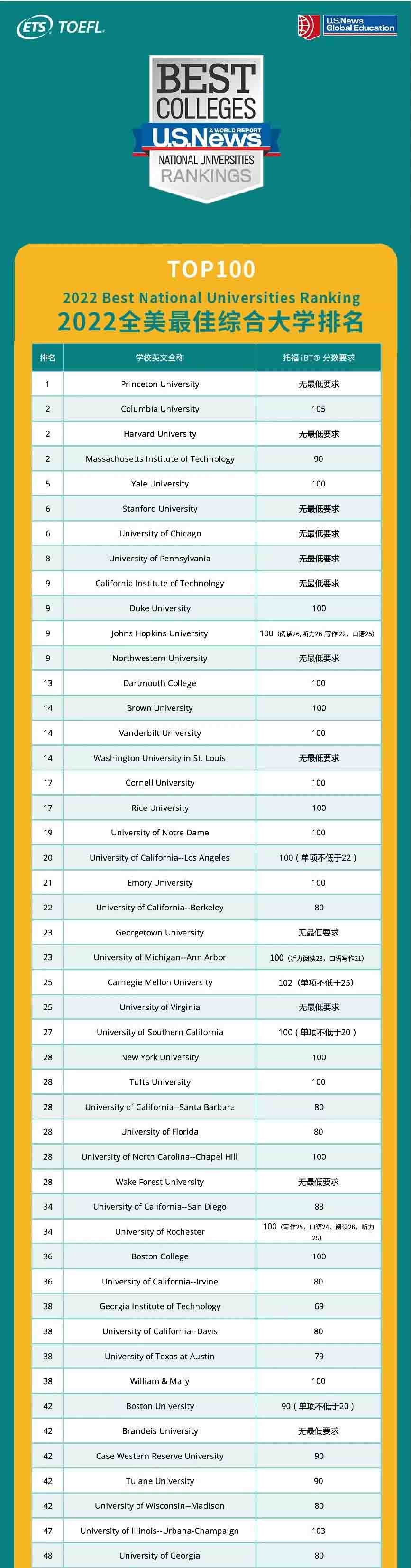 ETS发布美国TOP100大学托福成绩要求!你达标了吗?1