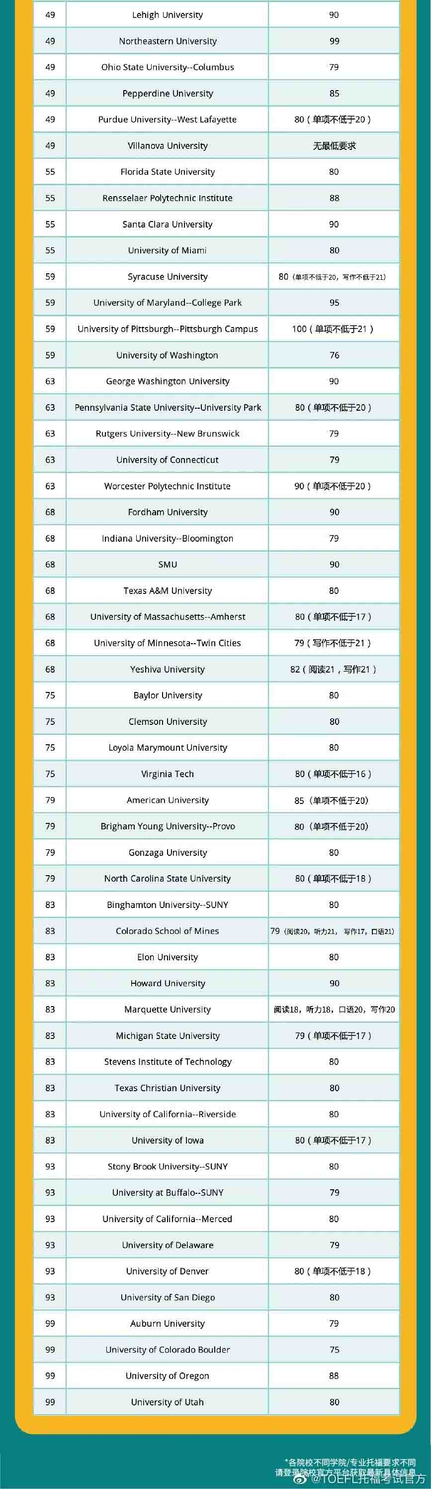 ETS发布美国TOP100大学托福成绩要求!你达标了吗?2