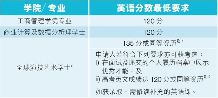 浸会大学本科申请高考英语要求.png
