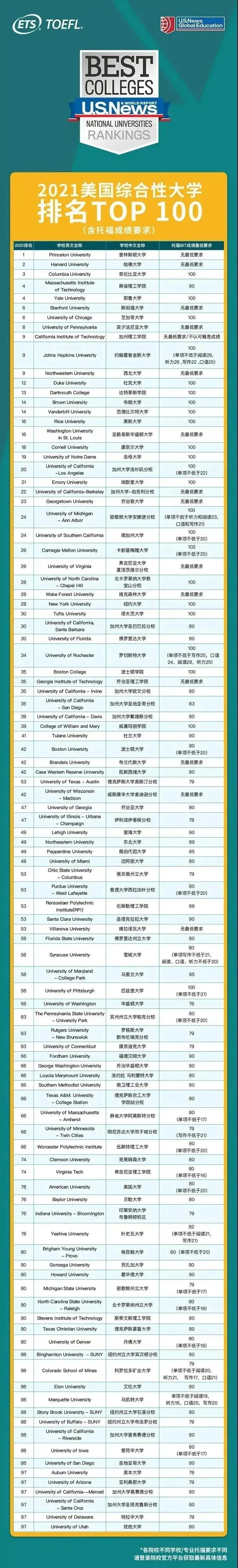 TOP100美国大学托福成绩要求.jpg