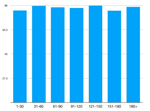不同备考时长下的平均成绩.png