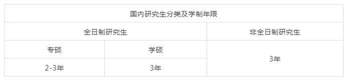国内研究生分类及学制年限.jpg