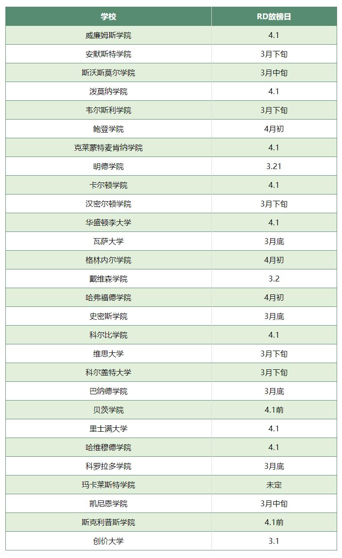TOP30文理学院RD放榜时间.png