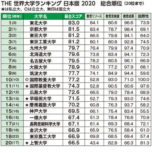日本大学排名.jpg